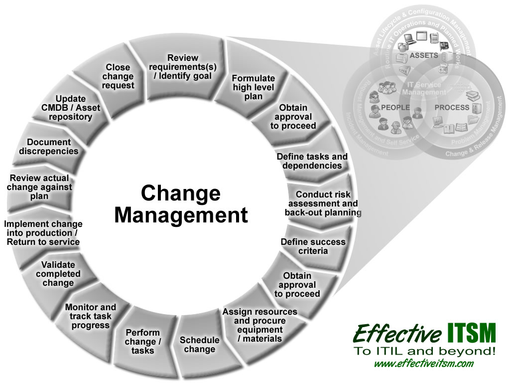 change management process thesis Business process reengineering involves the radical redesign of core business processes  the new project management: tools for an age of rapid change.