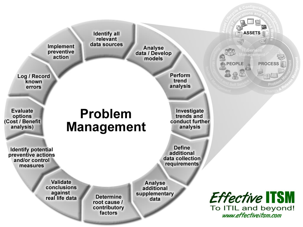problems in operation management About rainmakerthinking, inc to (nearly) all of your management problems in most companies today but essential to the successful operation of our.